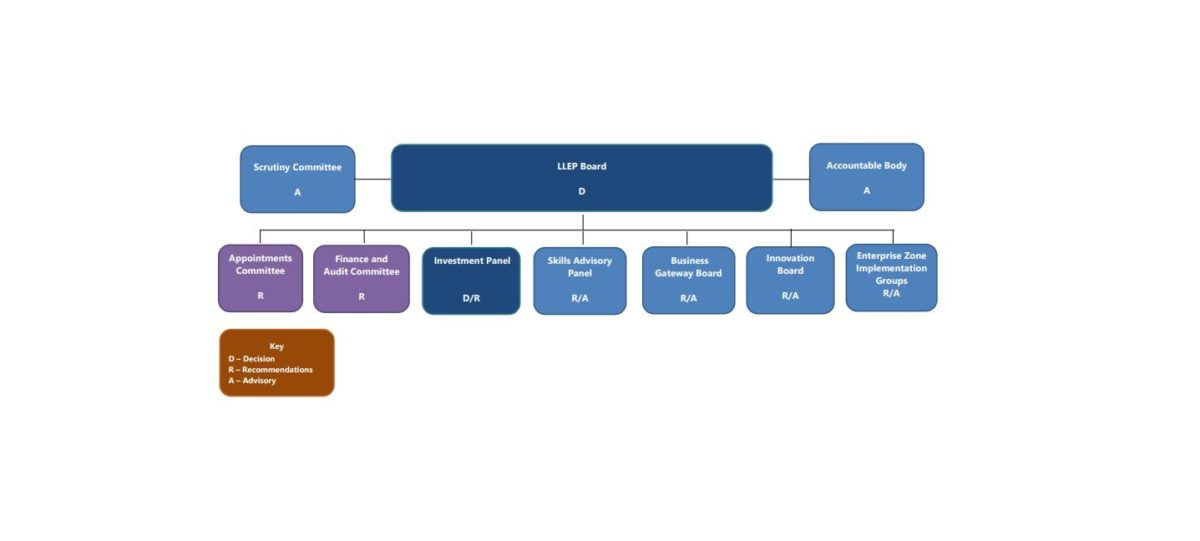 LLEP Governance Structure
