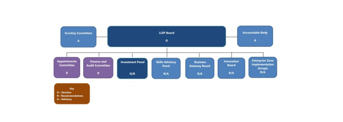 LLEP Board Governance Structure